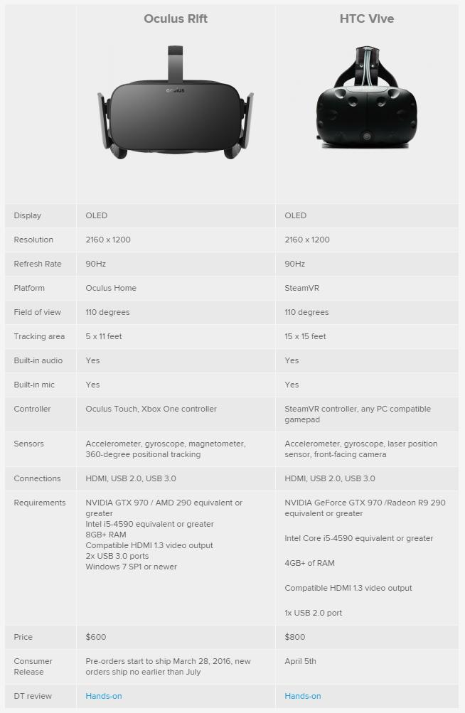 Oculus Rift vs. HTC Vive