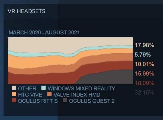 Datos Steam VR