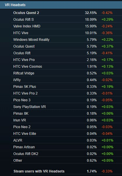 Datos visores VR Steam